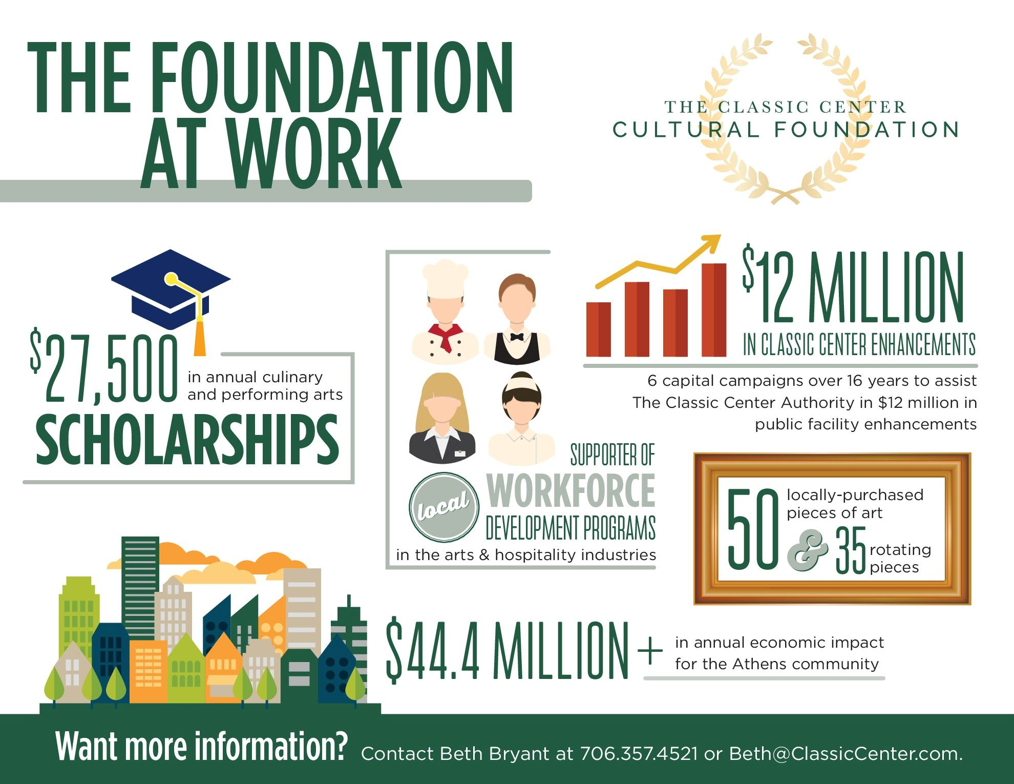 Foundation at Work Infographic